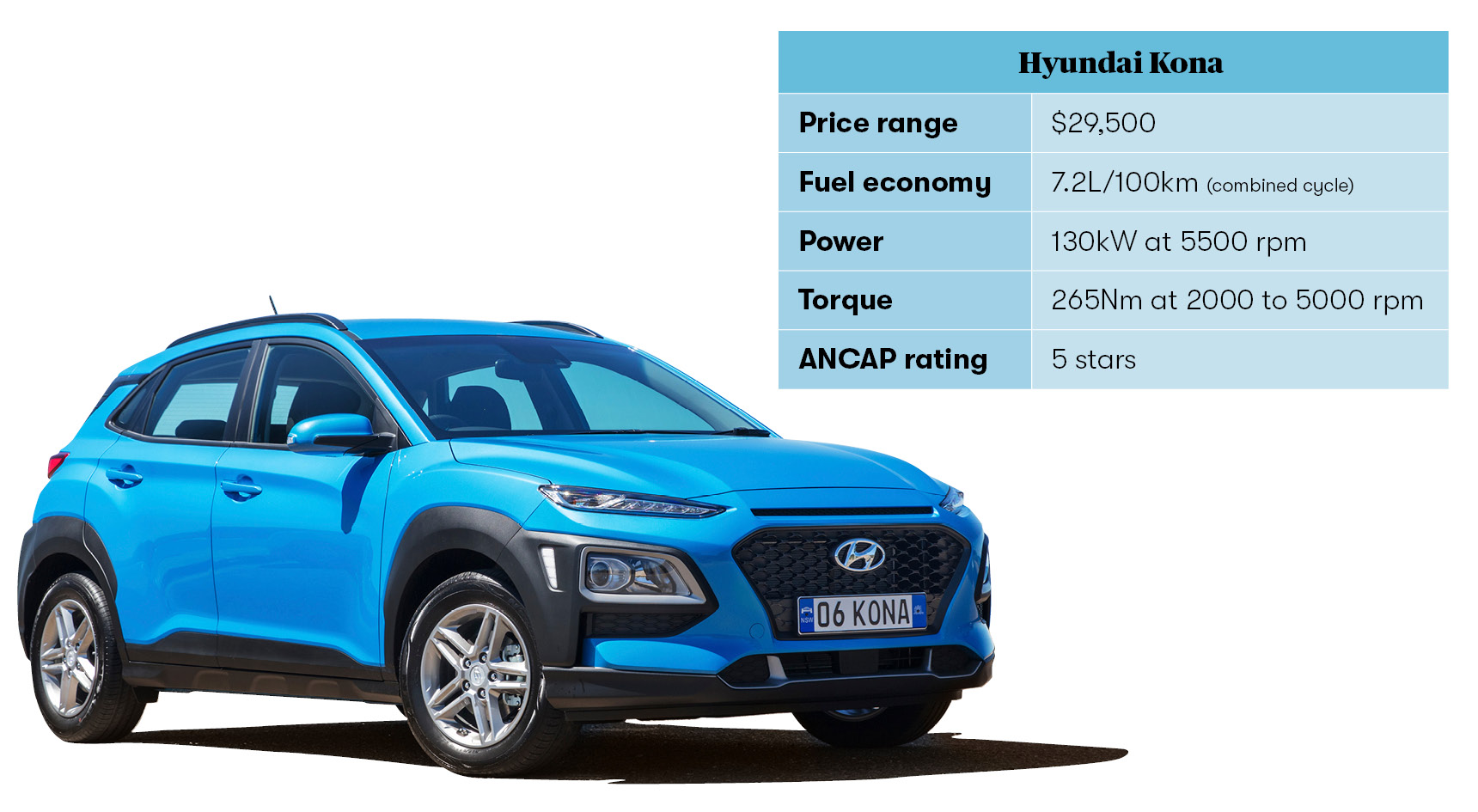 Specs based on Hyundai's 1.6L Kona Active (with the $1500 safety pack).